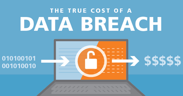 The Real Cost of Data Breach