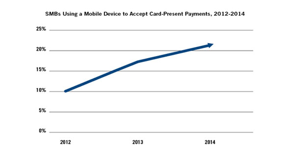 SMBs-Using-Mobile-Device-to-Accept-Card-Present-Payments