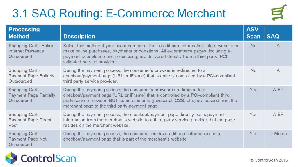 3.1 SAQ Routing for the E-Commerce Merchant - ControlScan