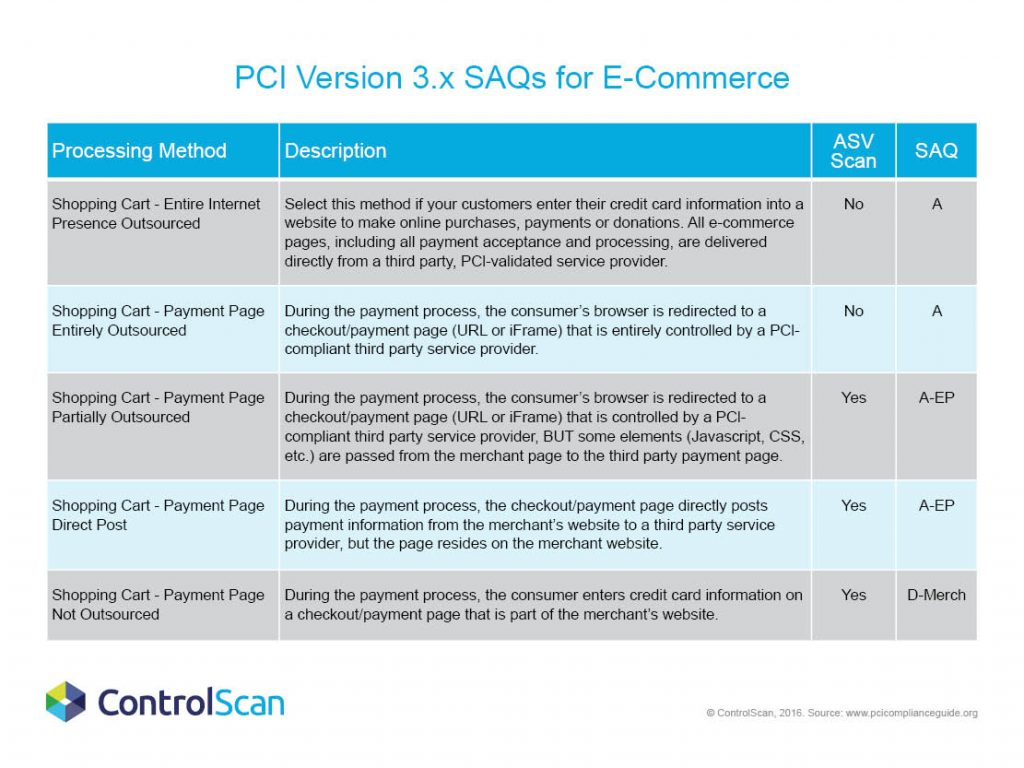 PCI SAQ 3.x for E-Commerce